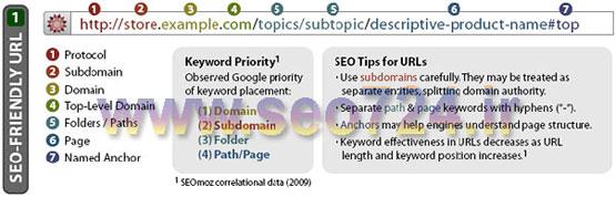 آدرس های وبسایت باید به گونه ای طراحی شوند که در نظر کاربران بسیار ساده و قابل درک باشند.